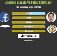 Juergen Gjasula vs Fabio Kaufmann h2h player stats