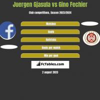 Juergen Gjasula vs Gino Fechier h2h player stats