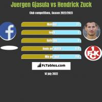 Juergen Gjasula vs Hendrick Zuck h2h player stats