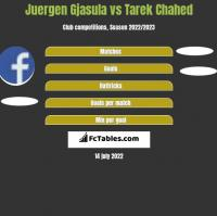 Juergen Gjasula vs Tarek Chahed h2h player stats