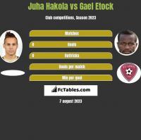 Juha Hakola vs Gael Etock h2h player stats