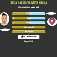 Juha Hakola vs Matti Klinga h2h player stats