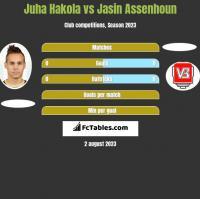 Juha Hakola vs Jasin Assenhoun h2h player stats