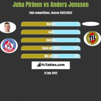 Juha Pirinen vs Anders Jenssen h2h player stats