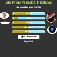 Juha Pirinen vs Aschraf El Mahdioui h2h player stats