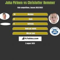 Juha Pirinen vs Christoffer Remmer h2h player stats