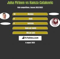Juha Pirinen vs Hamza Catakovic h2h player stats