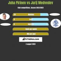 Juha Pirinen vs Jurij Medvedev h2h player stats