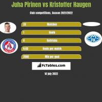 Juha Pirinen vs Kristoffer Haugen h2h player stats