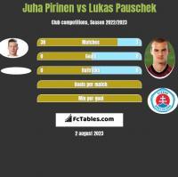 Juha Pirinen vs Lukas Pauschek h2h player stats