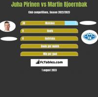 Juha Pirinen vs Martin Bjoernbak h2h player stats