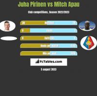 Juha Pirinen vs Mitch Apau h2h player stats