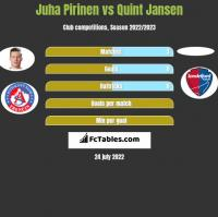Juha Pirinen vs Quint Jansen h2h player stats