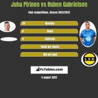 Juha Pirinen vs Ruben Gabrielsen h2h player stats