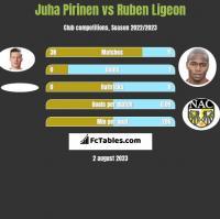 Juha Pirinen vs Ruben Ligeon h2h player stats