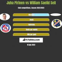 Juha Pirinen vs William Saelid Sell h2h player stats