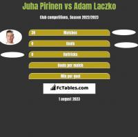 Juha Pirinen vs Adam Laczko h2h player stats