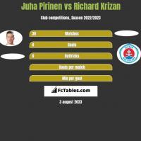 Juha Pirinen vs Richard Krizan h2h player stats