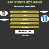 Juha Pirinen vs Steve Kapuadi h2h player stats