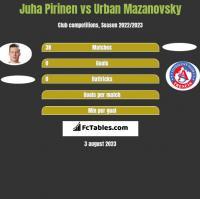 Juha Pirinen vs Urban Mazanovsky h2h player stats