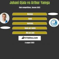 Juhani Ojala vs Arthur Yamga h2h player stats