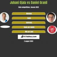 Juhani Ojala vs Daniel Granli h2h player stats