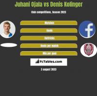 Juhani Ojala vs Denis Kolinger h2h player stats