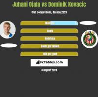 Juhani Ojala vs Dominik Kovacic h2h player stats