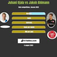 Juhani Ojala vs Jakob Ahlmann h2h player stats