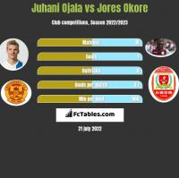 Juhani Ojala vs Jores Okore h2h player stats