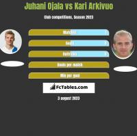 Juhani Ojala vs Kari Arkivuo h2h player stats