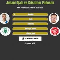Juhani Ojala vs Kristoffer Pallesen h2h player stats