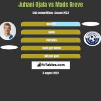 Juhani Ojala vs Mads Greve h2h player stats