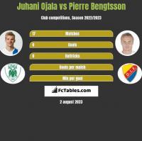 Juhani Ojala vs Pierre Bengtsson h2h player stats