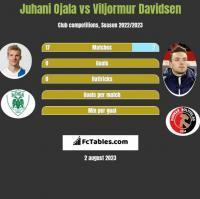 Juhani Ojala vs Viljormur Davidsen h2h player stats
