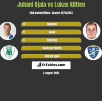 Juhani Ojala vs Lukas Klitten h2h player stats