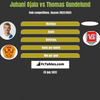 Juhani Ojala vs Thomas Gundelund h2h player stats
