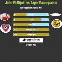 Juho Pirttijoki vs Aapo Maeenpaeae h2h player stats