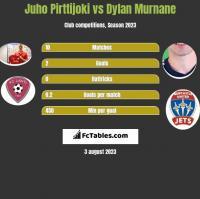 Juho Pirttijoki vs Dylan Murnane h2h player stats