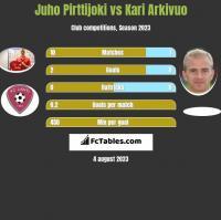 Juho Pirttijoki vs Kari Arkivuo h2h player stats
