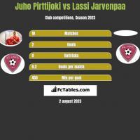 Juho Pirttijoki vs Lassi Jarvenpaa h2h player stats