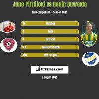 Juho Pirttijoki vs Robin Buwalda h2h player stats