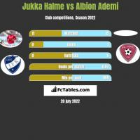 Jukka Halme vs Albion Ademi h2h player stats