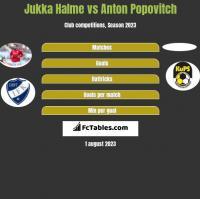 Jukka Halme vs Anton Popovitch h2h player stats