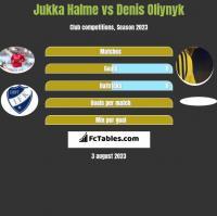 Jukka Halme vs Denis Oliynyk h2h player stats