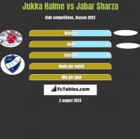 Jukka Halme vs Jabar Sharza h2h player stats