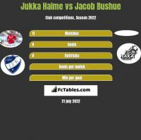 Jukka Halme vs Jacob Bushue h2h player stats