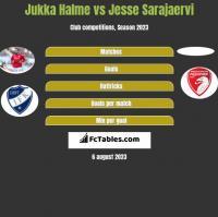 Jukka Halme vs Jesse Sarajaervi h2h player stats