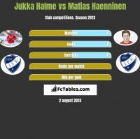 Jukka Halme vs Matias Haenninen h2h player stats
