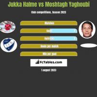 Jukka Halme vs Moshtagh Yaghoubi h2h player stats